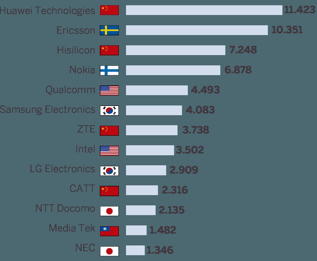 Gráfica de empresas en primeras posiciones 5G